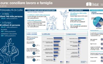 La sfida del conciliare famiglia e lavoro. Se la risposta fosse il Welfare della Famiglia?